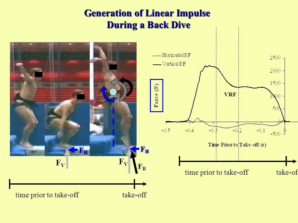 VRF BACK Somersault time prior to take-offtake-off FVFVFVFV FHFHFHFH FRFRFRFR FVFVFVFV Generation of Linear Impulse During a Back Dive time prior to t
