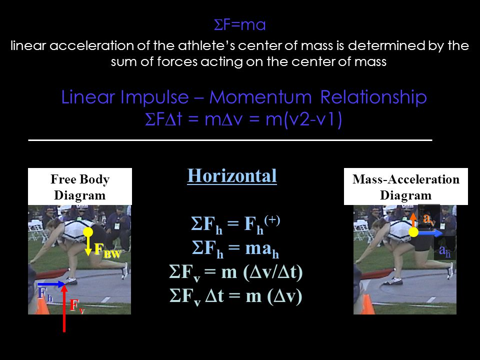 F=ma linear acceleration of the athlete's center of mass is determined by the sum of forces acting on the center of mass Free Body Diagram Mass-Acceleration Diagram FvFvFvFv FhFhFhFh F BW Horizontal  F h = F h (+)  F h = ma h  F v = m (  v/  t)  F v  t = m (  v) ahah avavavav Linear Impulse – Momentum Relationship  F  t = m  v = m(v2-v1)