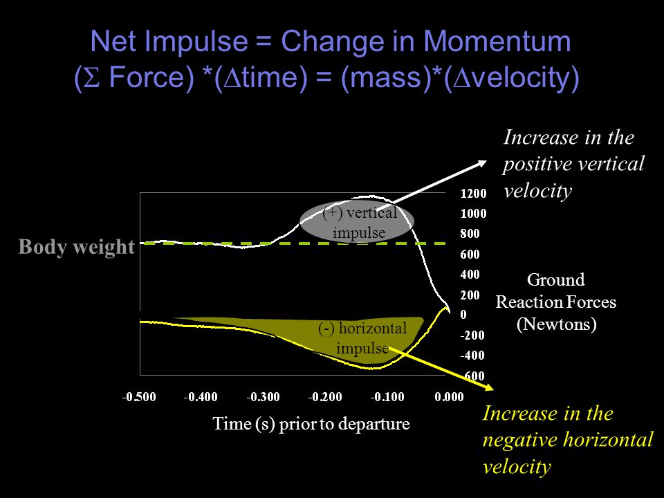 Body weight Time (s) prior to departure Ground Reaction Forces (Newtons) Net Impulse = Change in Momentum (  Force) *(  time) = (mass)*(  velocity) Increase in the positive vertical velocity Increase in the negative horizontal velocity (+) vertical impulse (-) horizontal impulse