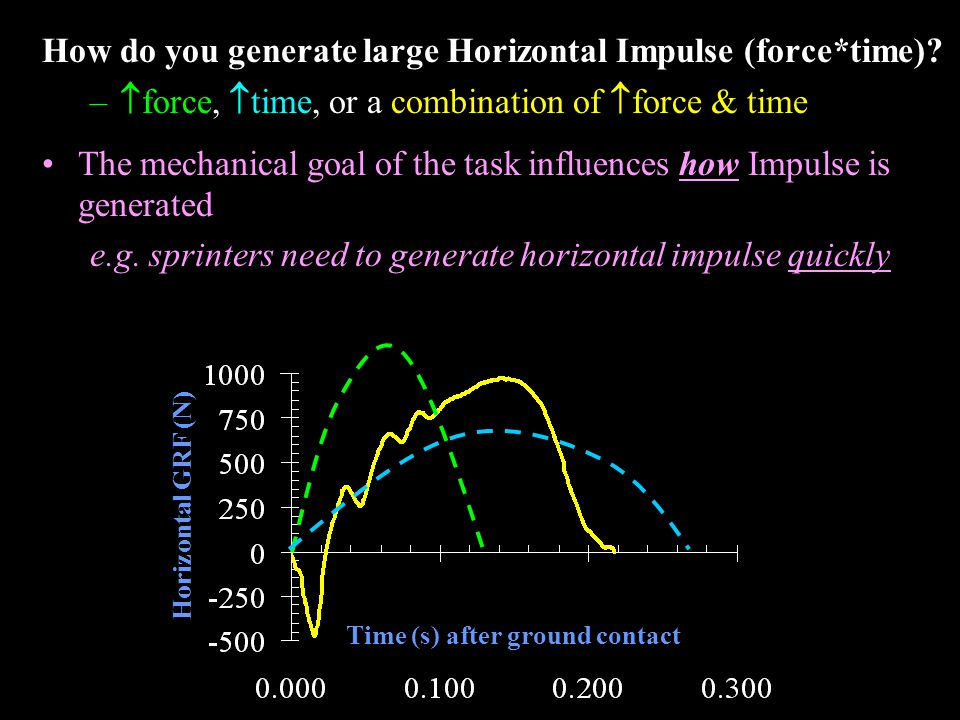 time (s) after contact Horizontal GRF (N)  Vh = 1.30 m/s  Vh = 1.29 m/s Similar net changes in linear momentum can be achieved with different force-time linear impulse characteristics