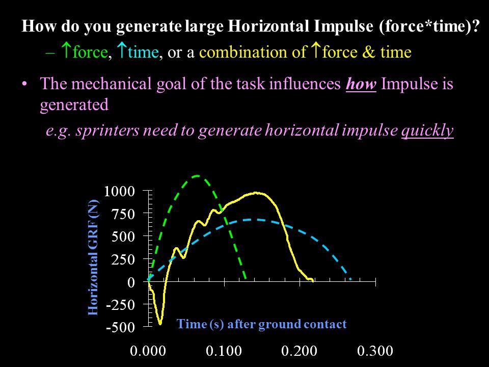 Vertical force Horizontal force BW HGRF VGRF BW BW V GRF = BW V GRF > BW Linear Impulse – Momentum Relationship  F  t = m  v = m(v2-v1) V GRF = 0