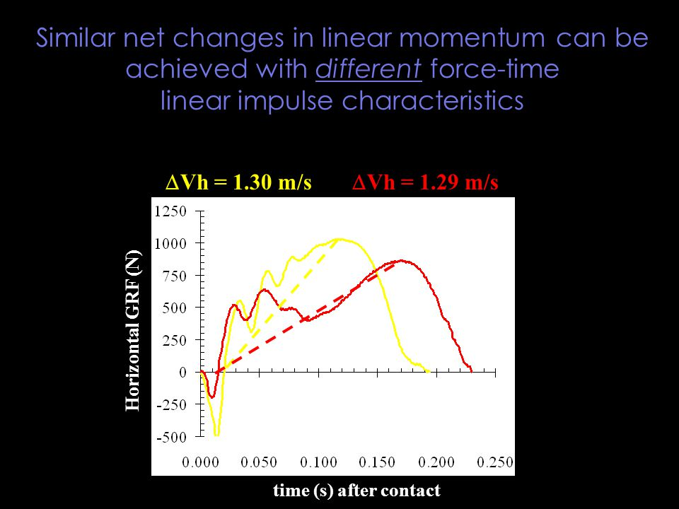 time (s) after contact Horizontal GRF (N)  Vh = 1.30 m/s  Vh = 1.29 m/s Similar net changes in linear momentum can be achieved with different force-time linear impulse characteristics