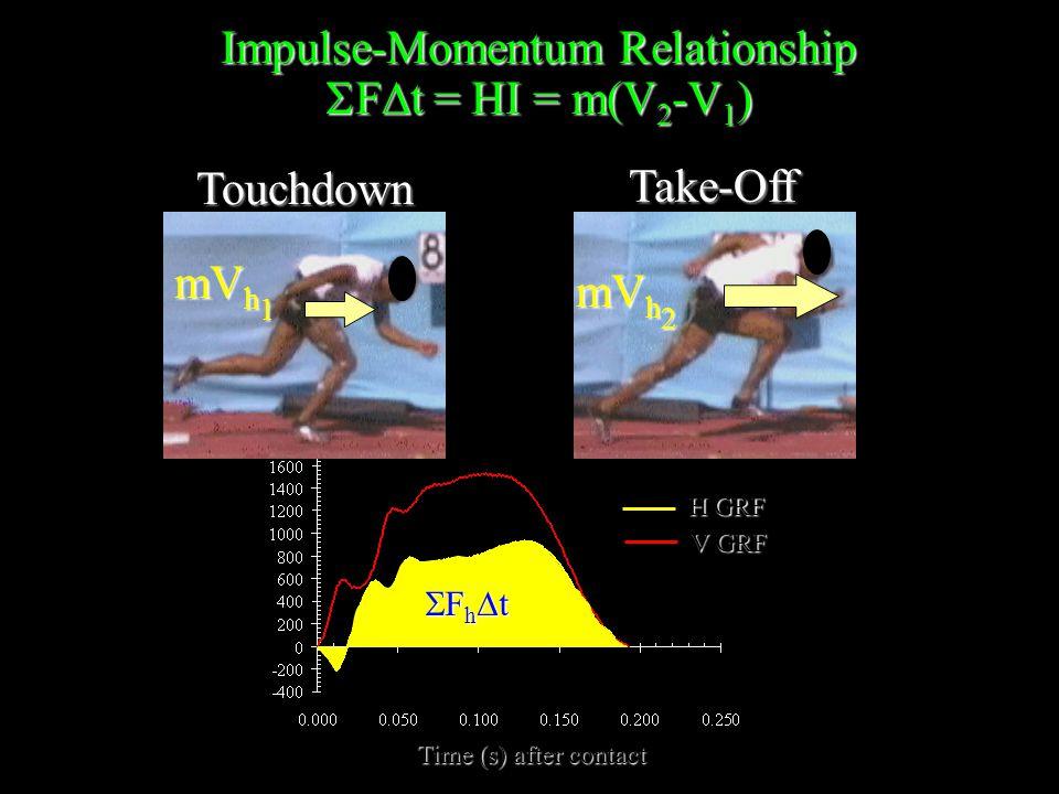 H GRF V GRF Time (s) after contact Touchdown Impulse-Momentum Relationship  F  t = HI = m(V 2 -V 1 ) mV h 1 FhtFhtFhtFht Take-Off mV h 2