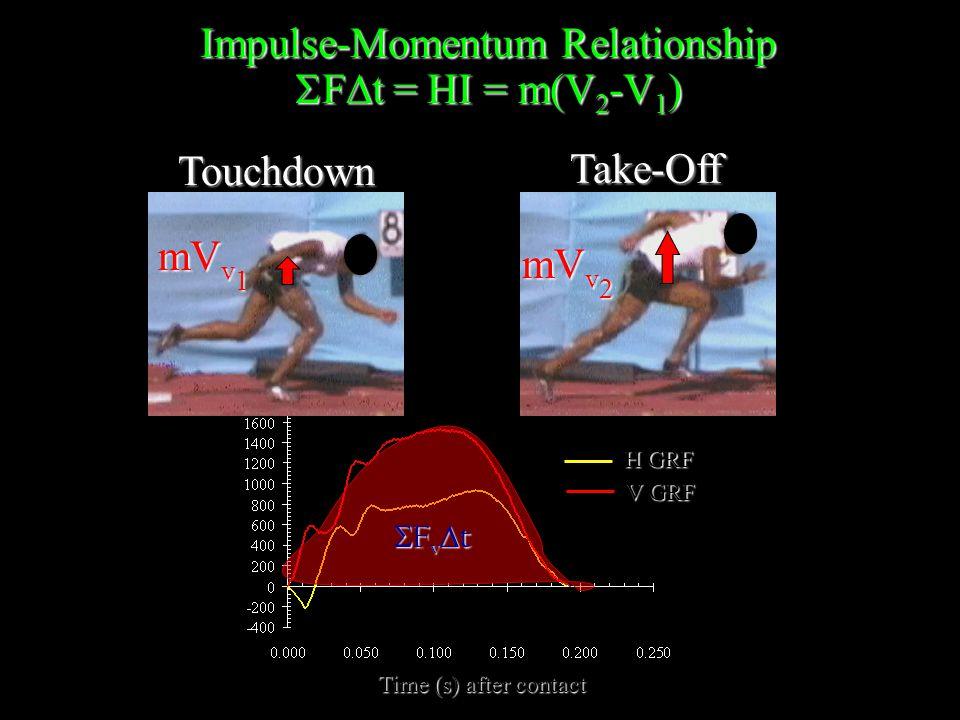 H GRF V GRF Time (s) after contact Touchdown Impulse-Momentum Relationship  F  t = HI = m(V 2 -V 1 ) mV v 1 Take-Off mV v 2 FvtFvtFvtFvt
