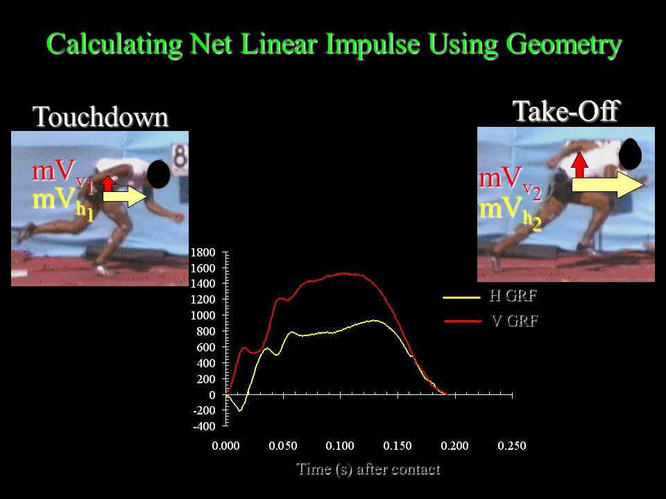 H GRF V GRF Time (s) after contact Touchdown Calculating Net Linear Impulse Using Geometry mV v 1 Take-Off mV v 2 mV h 1 Take-Off mV h 2