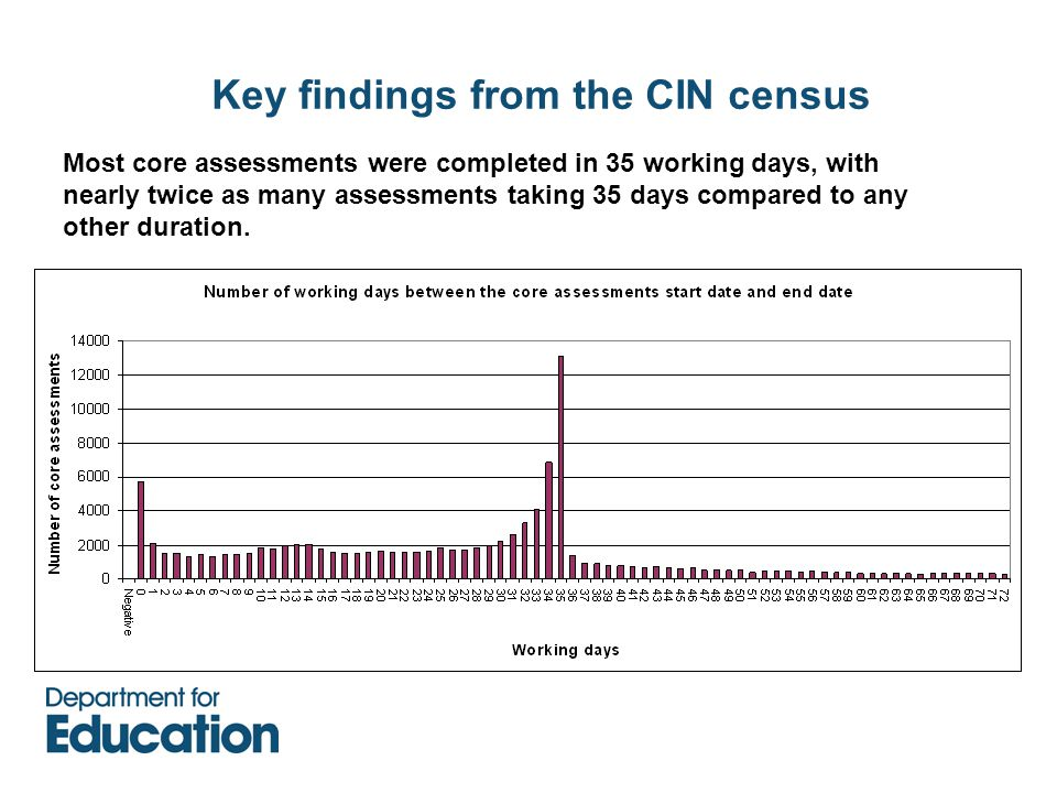 Key findings from the CIN census Most core assessments were completed in 35 working days, with nearly twice as many assessments taking 35 days compared to any other duration.