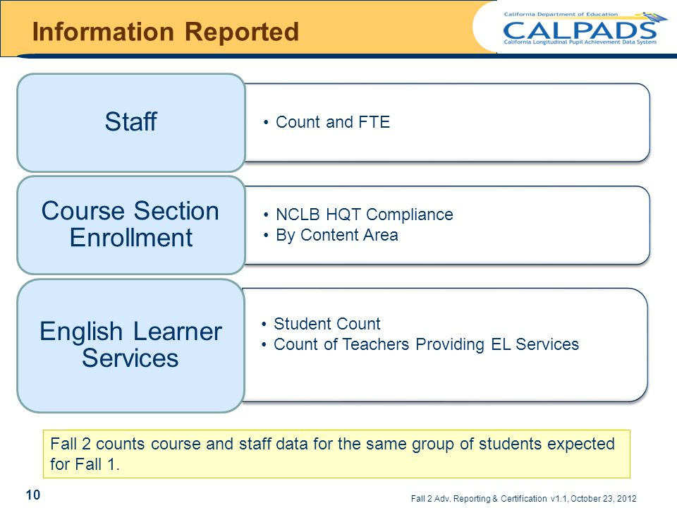 Information Reported Count and FTE Staff NCLB HQT Compliance By Content Area Course Section Enrollment Student Count Count of Teachers Providing EL Services English Learner Services Fall 2 Adv.