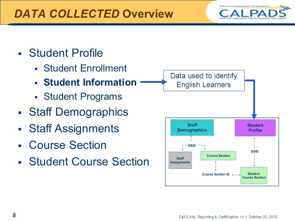 Fall 2 Adv. Reporting & Certification v1.1, October 23, 2012 DATA COLLECTED Overview  Student Profile  Student Enrollment  Student Information  St