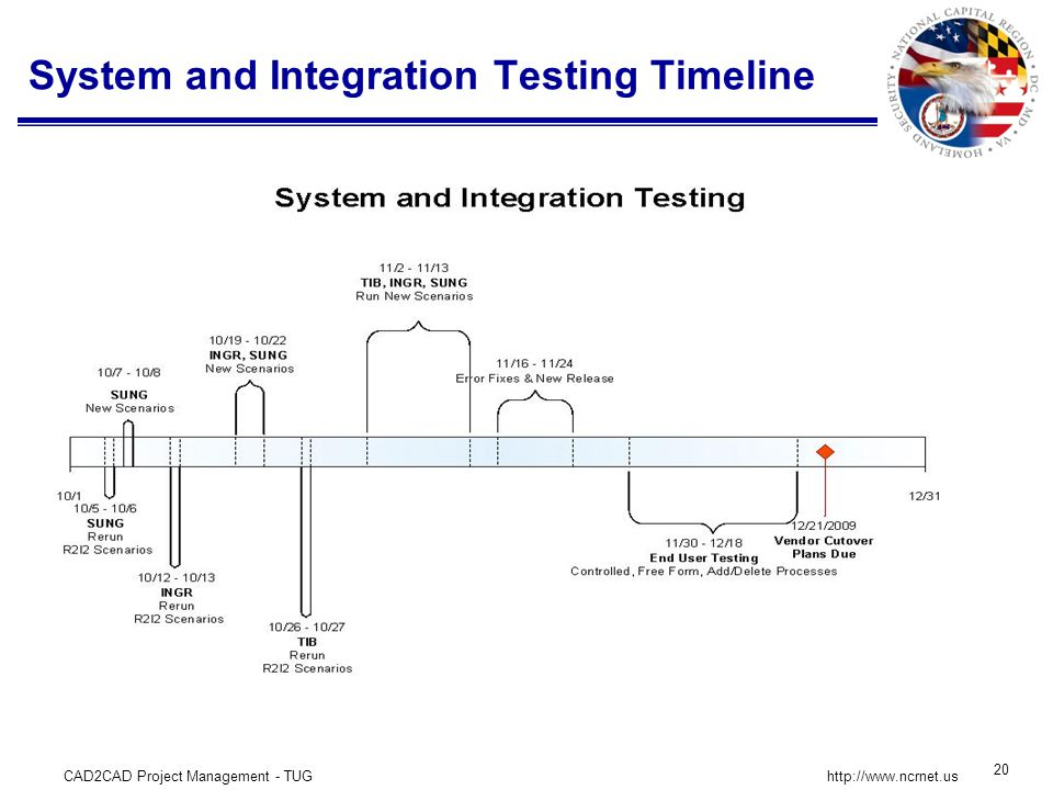 CAD2CAD Project Management - TUG 20 http://www.ncrnet.us System and Integration Testing Timeline