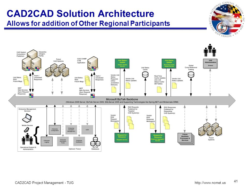 CAD2CAD Project Management - TUG 41 http://www.ncrnet.us CAD2CAD Solution Architecture Allows for addition of Other Regional Participants