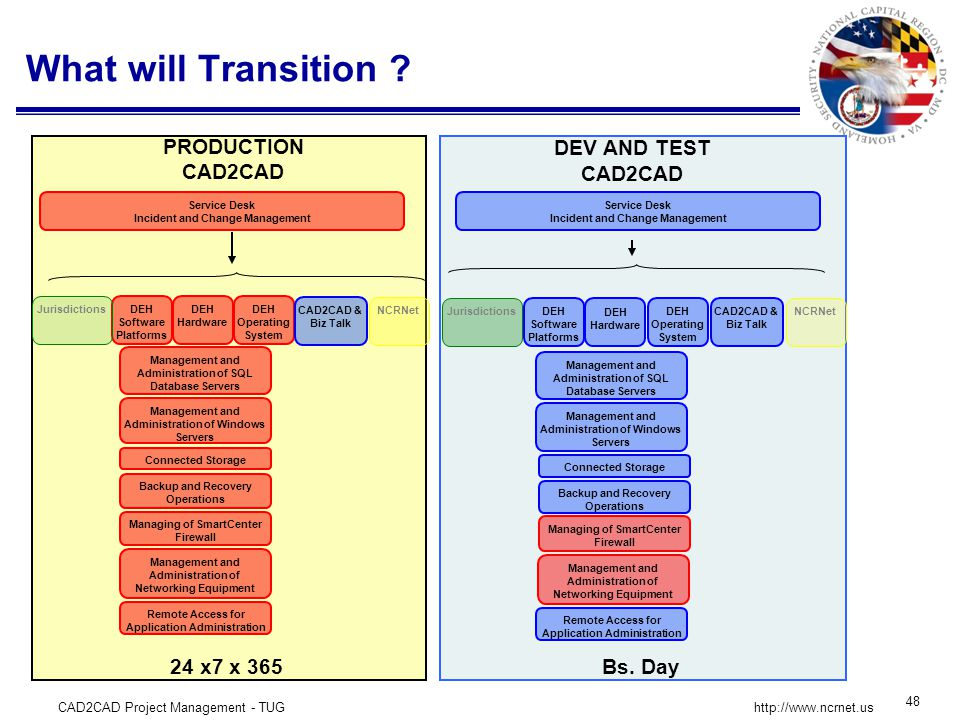 CAD2CAD Project Management - TUG 48 http://www.ncrnet.us What will Transition .