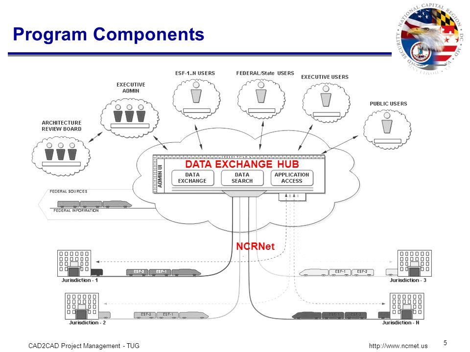 CAD2CAD Project Management - TUG 26 http://www.ncrnet.us Pilot Exchanges Helped Establish Standards NCR Crisis Information Management System (CIMS) Data Exchange http://www.ncrnet.us/deh/iepd/cims-exchange.htm 1 NCR – IEPD Exchange Clearinghouse http://www.ncrnet.us/deh/IEPD/NCRIPDEHClearingHouse.html NCR Fire Incident Mapping Data Exchange http://www.ncrnet.us/deh/iepd/rms-exchange.htm 2 NCR Resource Typing Data Exchange http://www.ncrnet.us/deh/IEPD/index.htm 3