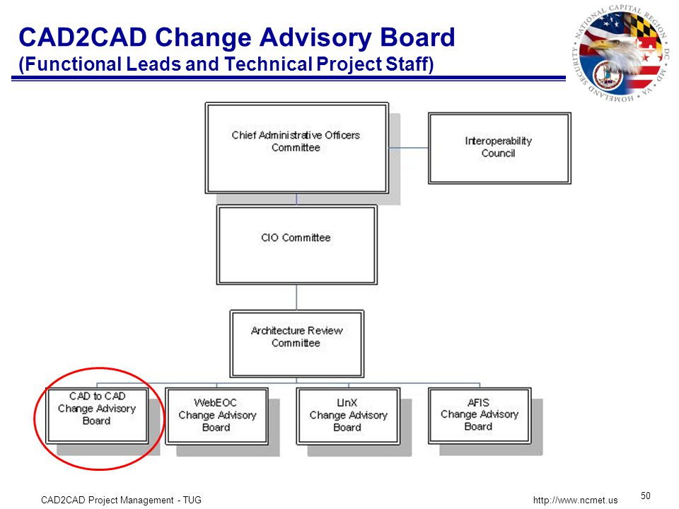 CAD2CAD Project Management - TUG 50 http://www.ncrnet.us CAD2CAD Change Advisory Board (Functional Leads and Technical Project Staff)