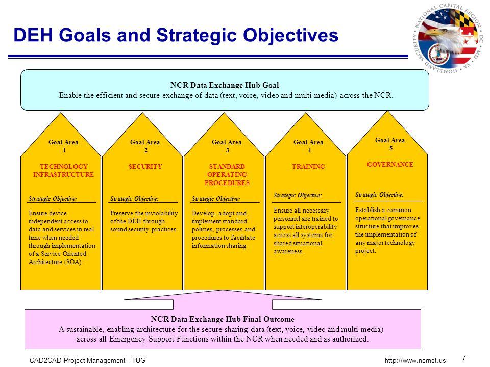 CAD2CAD Project Management - TUG 8 http://www.ncrnet.us CAD2CAD Data Exchange Goals and Deliverables