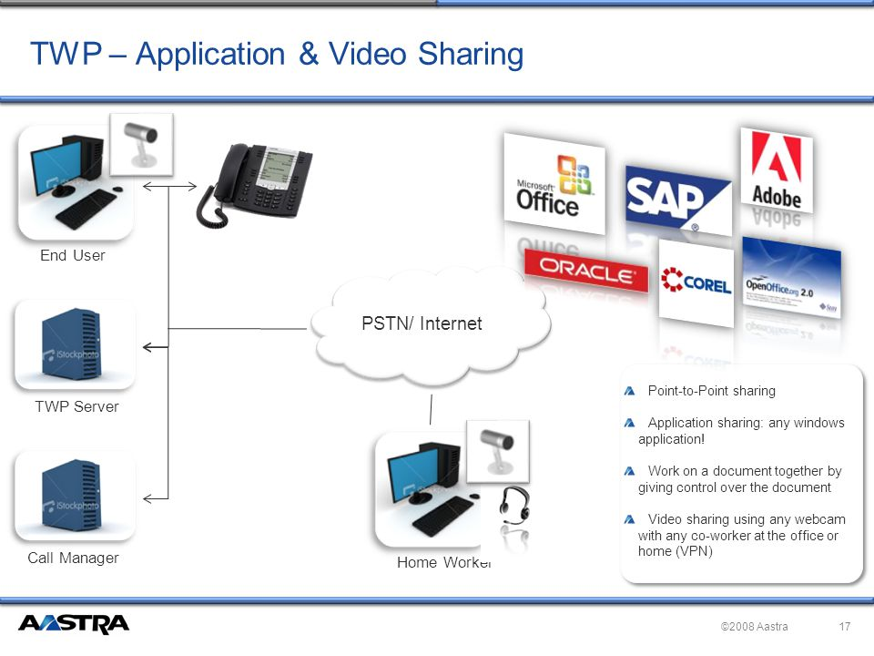 ©2008 Aastra TWP – Application & Video Sharing PSTN/ Internet Call Manager Point-to-Point sharing Application sharing: any windows application.