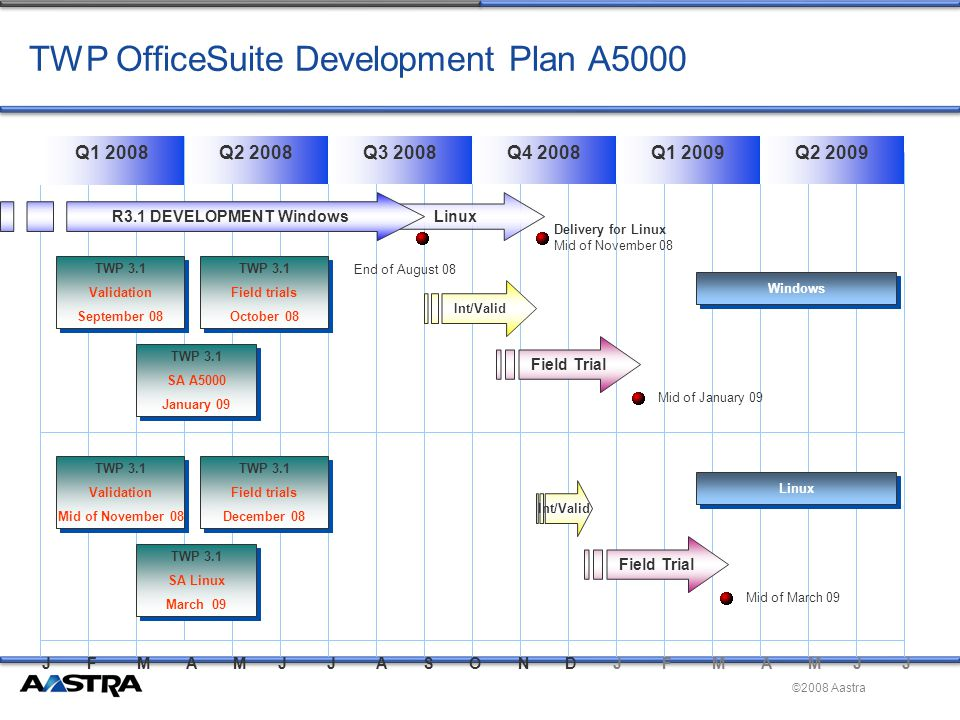 ©2008 Aastra Q2 2008Q1 2008Q3 2008Q4 2008Q1 2009Q2 2009 Linux Delivery for Linux Mid of November 08 TWP OfficeSuite Development Plan A5000 R3.1 DEVELOPMENT Windows End of August 08 J F M A M J J A S O N D J F M A M J J TWP 3.1 Validation September 08 TWP 3.1 Validation September 08 TWP 3.1 Field trials October 08 TWP 3.1 Field trials October 08 TWP 3.1 SA A5000 January 09 TWP 3.1 SA A5000 January 09 Mid of January 09 Int/Valid Field Trial Windows TWP 3.1 Validation Mid of November 08 TWP 3.1 Validation Mid of November 08 TWP 3.1 Field trials December 08 TWP 3.1 Field trials December 08 TWP 3.1 SA Linux March 09 TWP 3.1 SA Linux March 09 Mid of March 09 Int/Valid Field Trial Linux