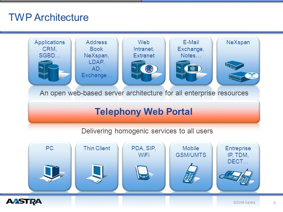 ©2008 Aastra TWP Architecture 8 An open web-based server architecture for all enterprise resources Delivering homogenic services to all users