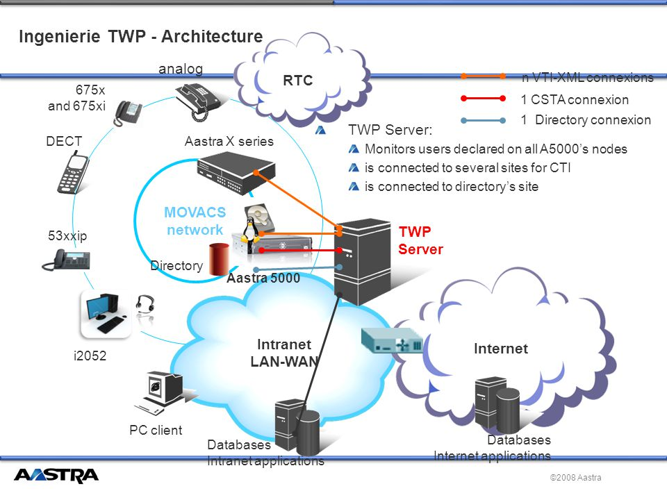 ©2008 Aastra MOVACS network Ingenierie TWP - Architecture Intranet LAN-WAN Aastra X series Aastra 5000 analog DECT 675x and 675xi 53xxip i2052 Directory TWP Server PC client Databases Intranet applications Internet Databases Internet applications RTC n VTI-XML connexions 1 CSTA connexion 1 Directory connexion TWP Server: Monitors users declared on all A5000's nodes is connected to several sites for CTI is connected to directory's site