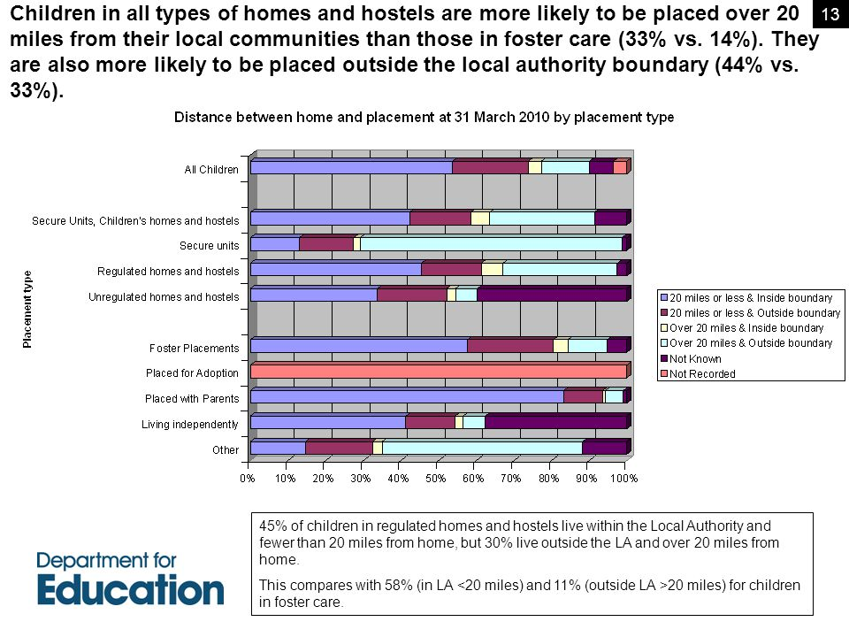 Children in all types of homes and hostels are more likely to be placed over 20 miles from their local communities than those in foster care (33% vs.