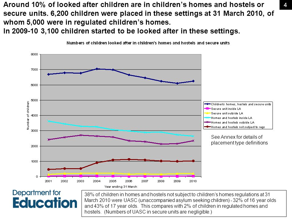 Around 10% of looked after children are in children's homes and hostels or secure units.