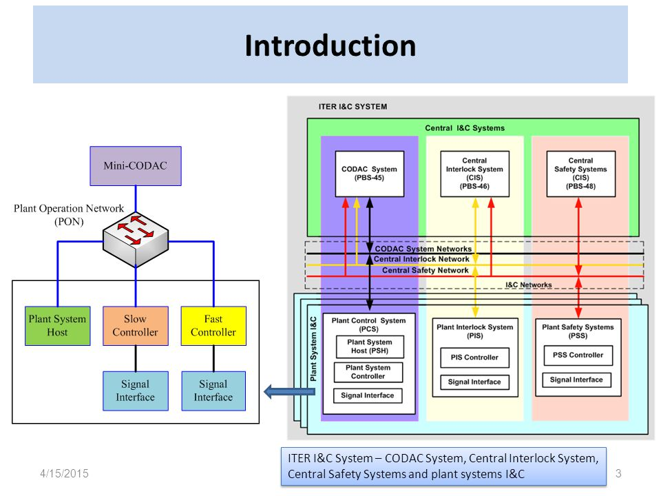 Introduction 4/15/20153 ITER I&C System – CODAC System, Central Interlock System, Central Safety Systems and plant systems I&C