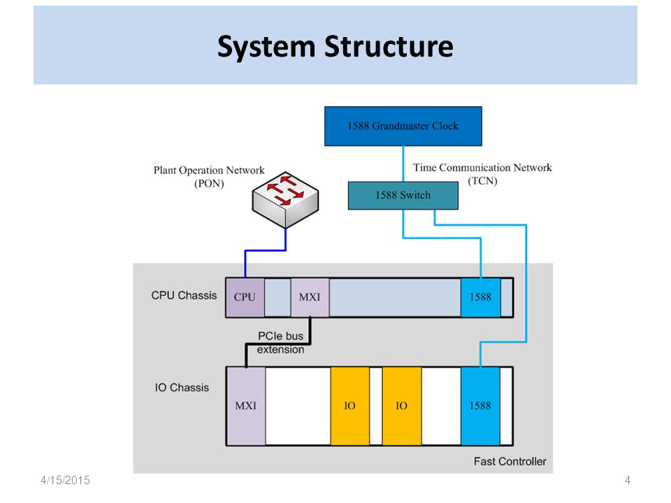 System Structure 4/15/20154