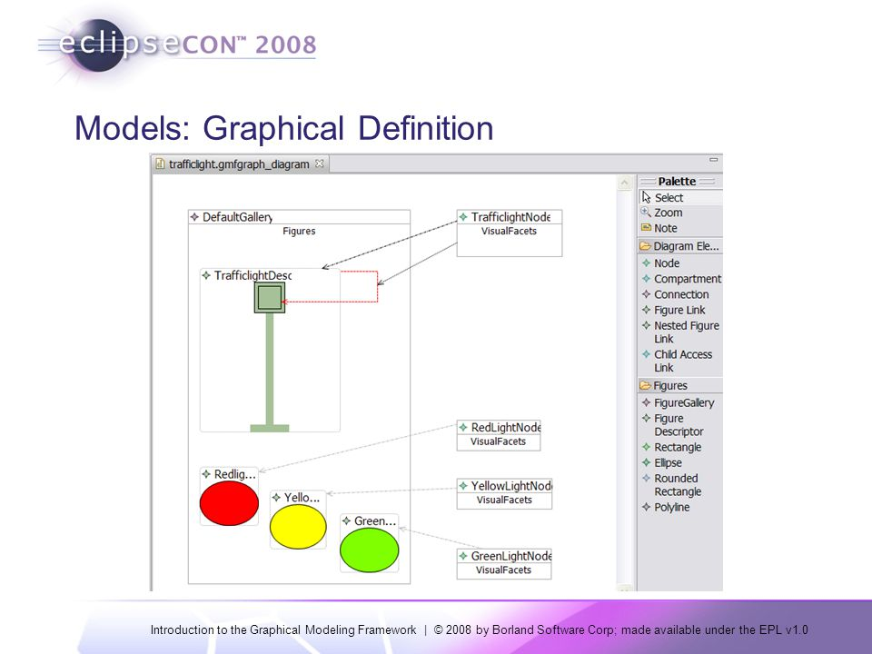Introduction to the Graphical Modeling Framework | © 2008 by Borland Software Corp; made available under the EPL v1.0 Models: Graphical Definition Diagram Elements