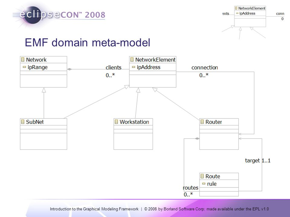 Introduction to the Graphical Modeling Framework | © 2008 by Borland Software Corp; made available under the EPL v1.0 Models: Generation M2T M2M