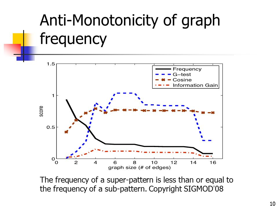 Anti-Monotonicity of graph frequency 10 The frequency of a super-pattern is less than or equal to the frequency of a sub-pattern. Copyright SIGMOD'08