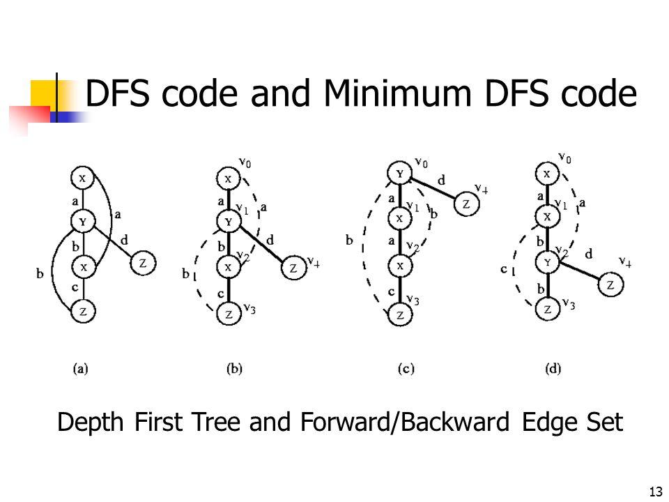 13 DFS code and Minimum DFS code Depth First Tree and Forward/Backward Edge Set