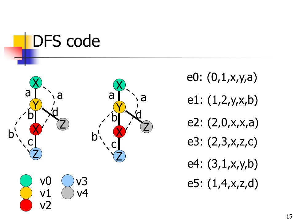 15 DFS code X Y X Z Z a a b b c d v0 v1 v2 v3 v4 X Y a e0: (0,1,x,y,a) X b e1: (1,2,y,x,b) a e2: (2,0,x,x,a) Z c e3: (2,3,x,z,c) b e4: (3,1,x,y,b) Z d