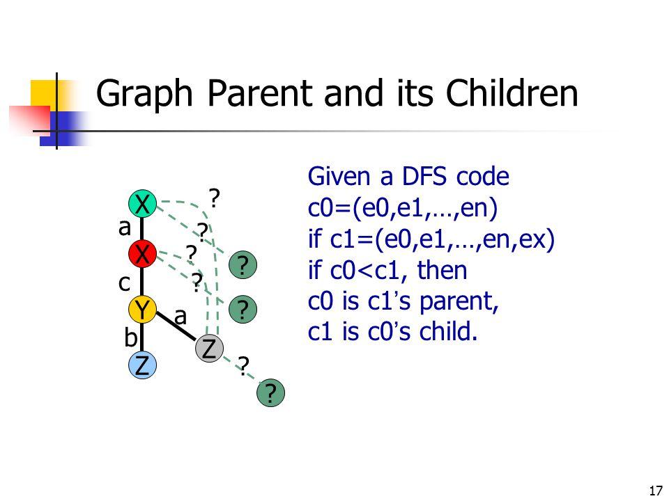17 Graph Parent and its Children X Y X Z Z a b c a Given a DFS code c0=(e0,e1,…,en) if c1=(e0,e1,…,en,ex) if c0<c1, then c0 is c1's parent, c1 is c0's
