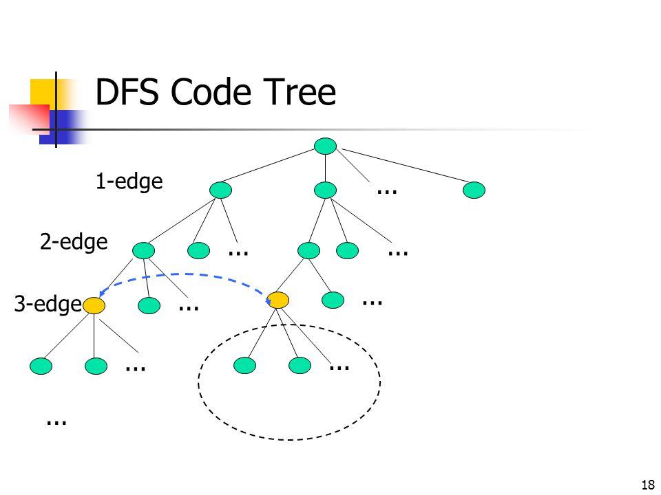 18 DFS Code Tree... 1-edge 2-edge... 3-edge...