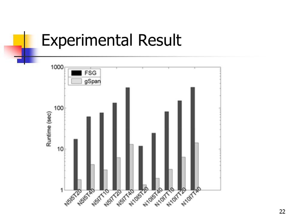 22 Experimental Result