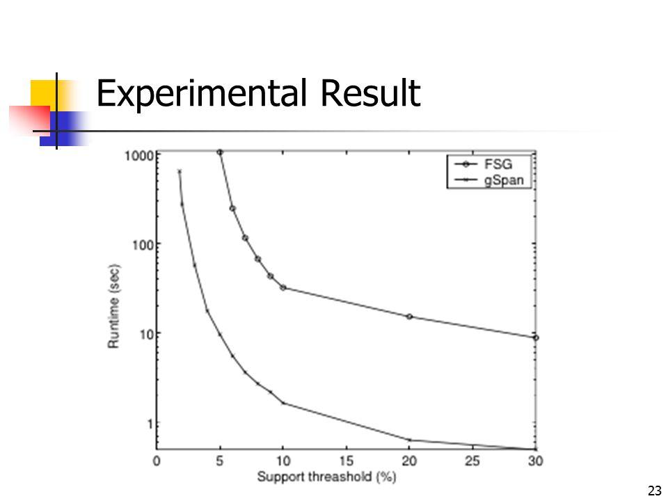 23 Experimental Result