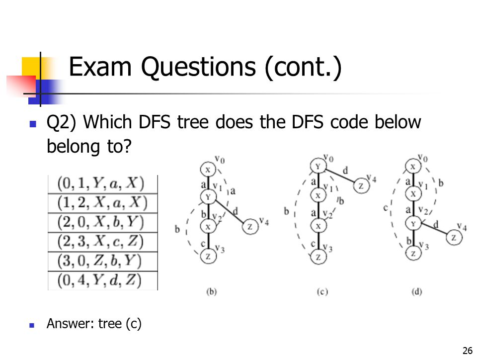 26 Exam Questions (cont.) Q2) Which DFS tree does the DFS code below belong to? Answer: tree (c)