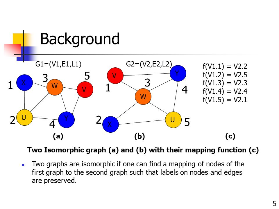 Background 5 X W U Y V (a) X W U Y V (b) Two Isomorphic graph (a) and (b) with their mapping function (c) Two graphs are isomorphic if one can find a