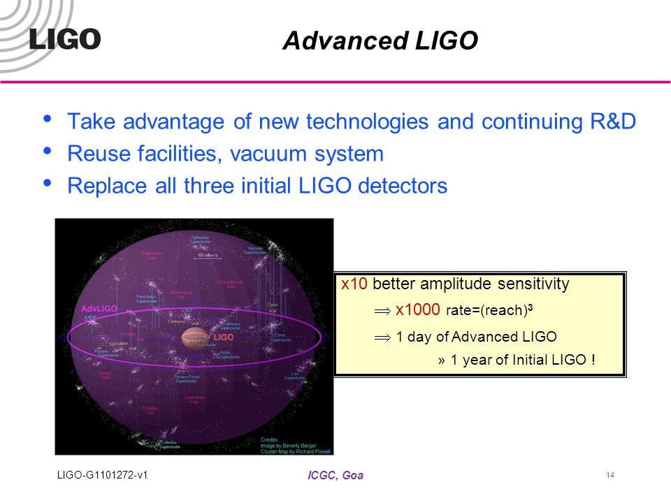 ICGC, Goa 14 Advanced LIGO Take advantage of new technologies and continuing R&D Reuse facilities, vacuum system Replace all three initial LIGO detect