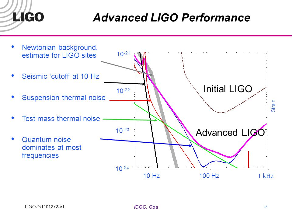 ICGC, Goa 15 Advanced LIGO Performance Newtonian background, estimate for LIGO sites Seismic 'cutoff' at 10 Hz Suspension thermal noise Test mass ther