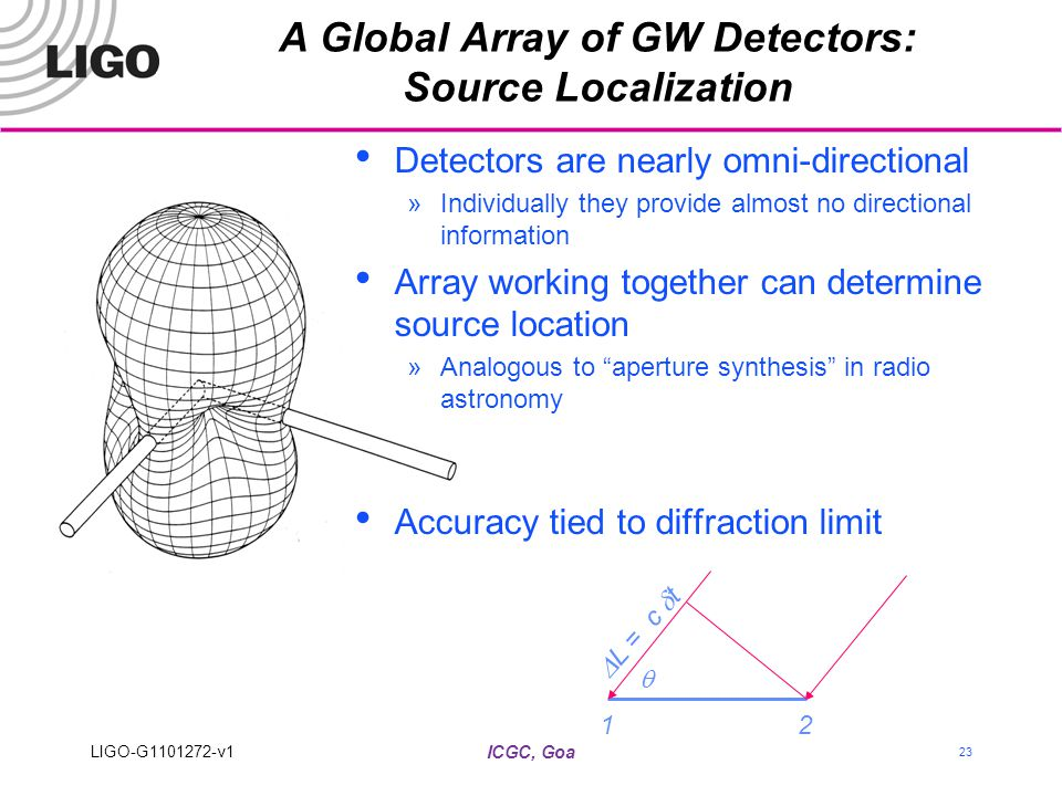 ICGC, Goa 23 Detectors are nearly omni-directional »Individually they provide almost no directional information Array working together can determine source location »Analogous to aperture synthesis in radio astronomy Accuracy tied to diffraction limit A Global Array of GW Detectors: Source Localization 12   L = c  t