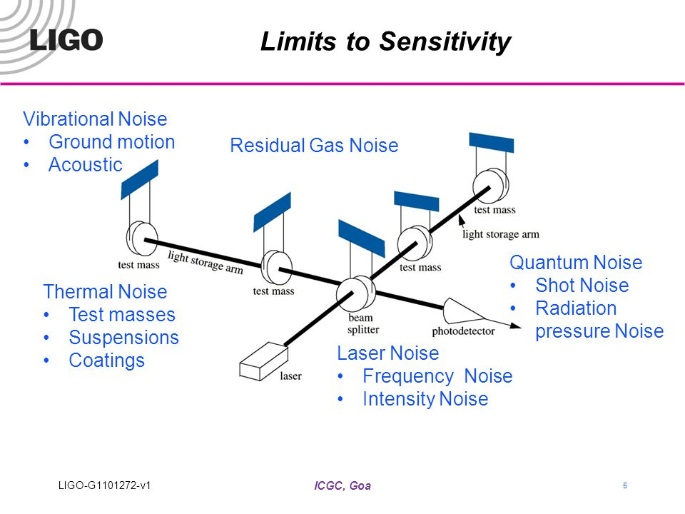 ICGC, Goa 5 Limits to Sensitivity Quantum Noise Shot Noise Radiation pressure Noise Laser Noise Frequency Noise Intensity Noise Thermal Noise Test masses Suspensions Coatings Residual Gas Noise Vibrational Noise Ground motion Acoustic