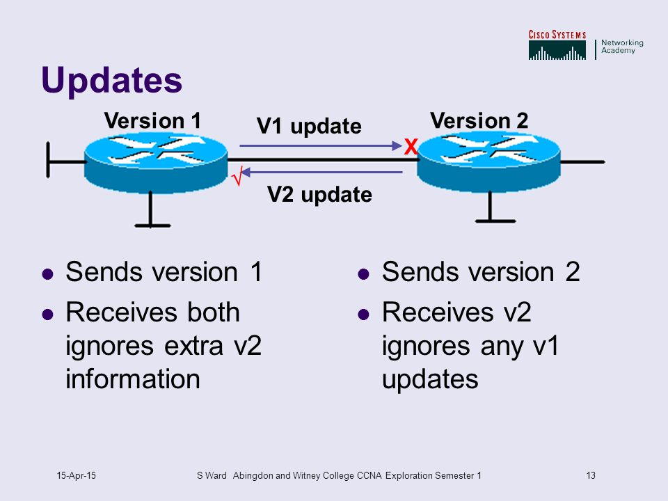 1315-Apr-15S Ward Abingdon and Witney College CCNA Exploration Semester 1 Updates Sends version 1 Receives both ignores extra v2 information Version 1Version 2 Sends version 2 Receives v2 ignores any v1 updates V1 update V2 update X 