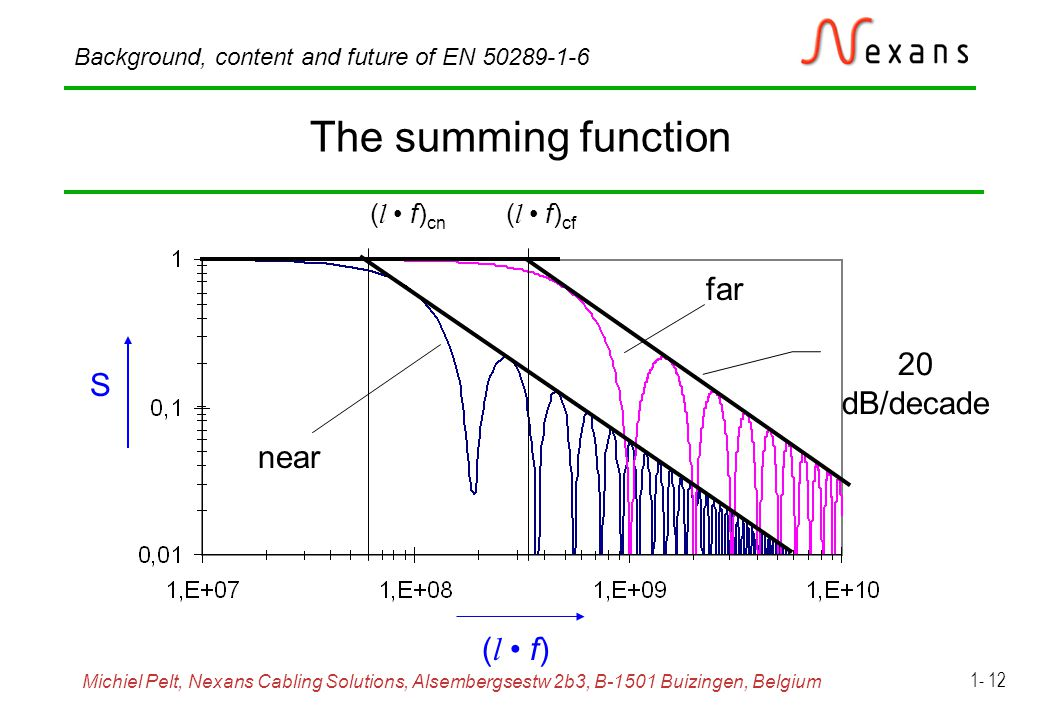 Michiel Pelt, Nexans Cabling Solutions, Alsembergsestw 2b3, B-1501 Buizingen, Belgium Background, content and future of EN 50289-1-6 1- 12 The summing function ( l f) cn ( l f) cf far near S ( l f) 20 dB/decade