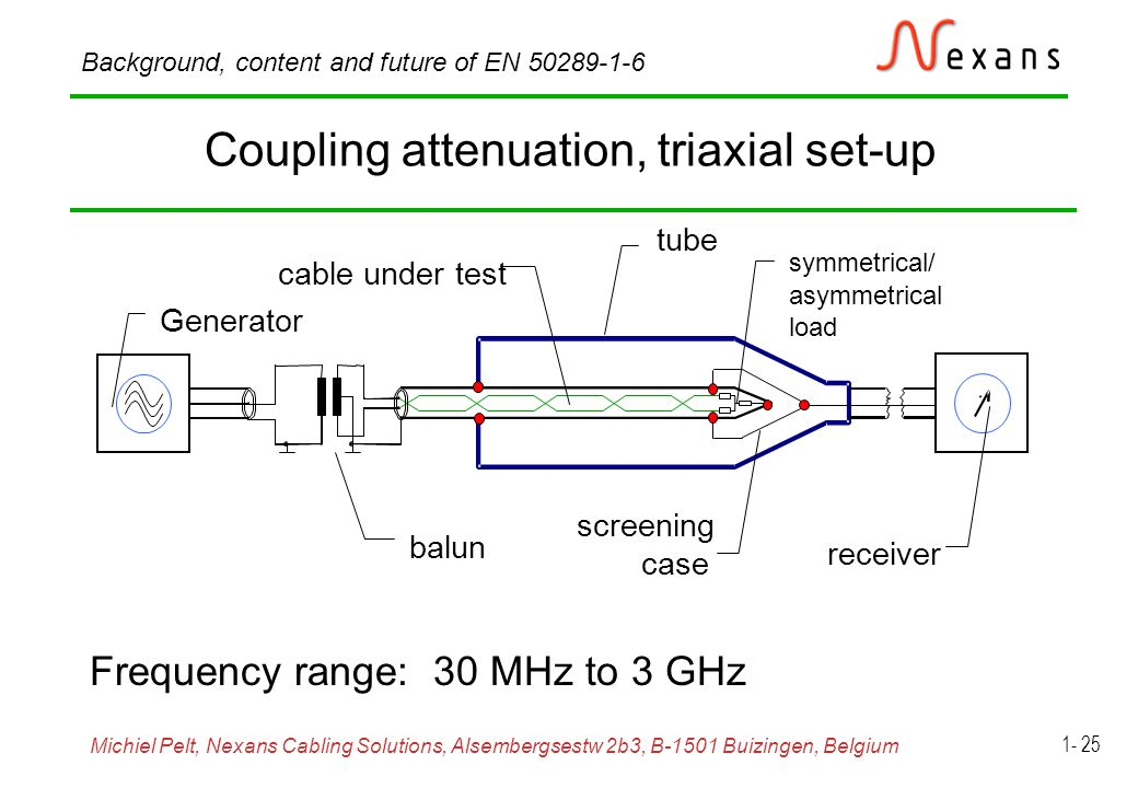 Michiel Pelt, Nexans Cabling Solutions, Alsembergsestw 2b3, B-1501 Buizingen, Belgium Background, content and future of EN 50289-1-6 1- 25 Coupling attenuation, triaxial set-up Frequency range: 30 MHz to 3 GHz