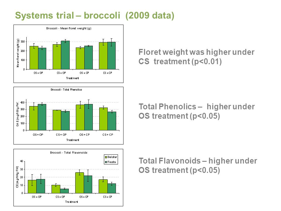 Systems trial – broccoli (2009 data) Floret weight was higher under CS treatment (p<0.01) Total Phenolics – higher under OS treatment (p<0.05) Total Flavonoids – higher under OS treatment (p<0.05)
