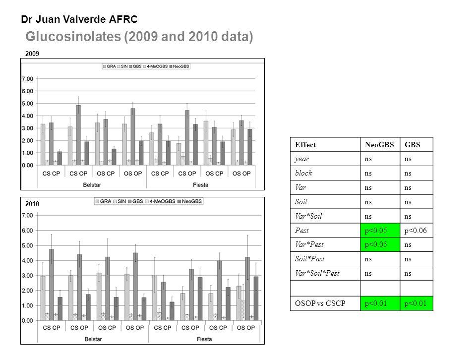 Glucosinolates (2009 and 2010 data) Dr Juan Valverde AFRC 2009 Effect NeoGBSGBS yearns blockns Varns Soilns Var*Soilns Pestp<0.05p<0.06 Var*Pestp<0.05ns Soil*Pestns Var*Soil*Pestns OSOP vs CSCPp<0.01 2010