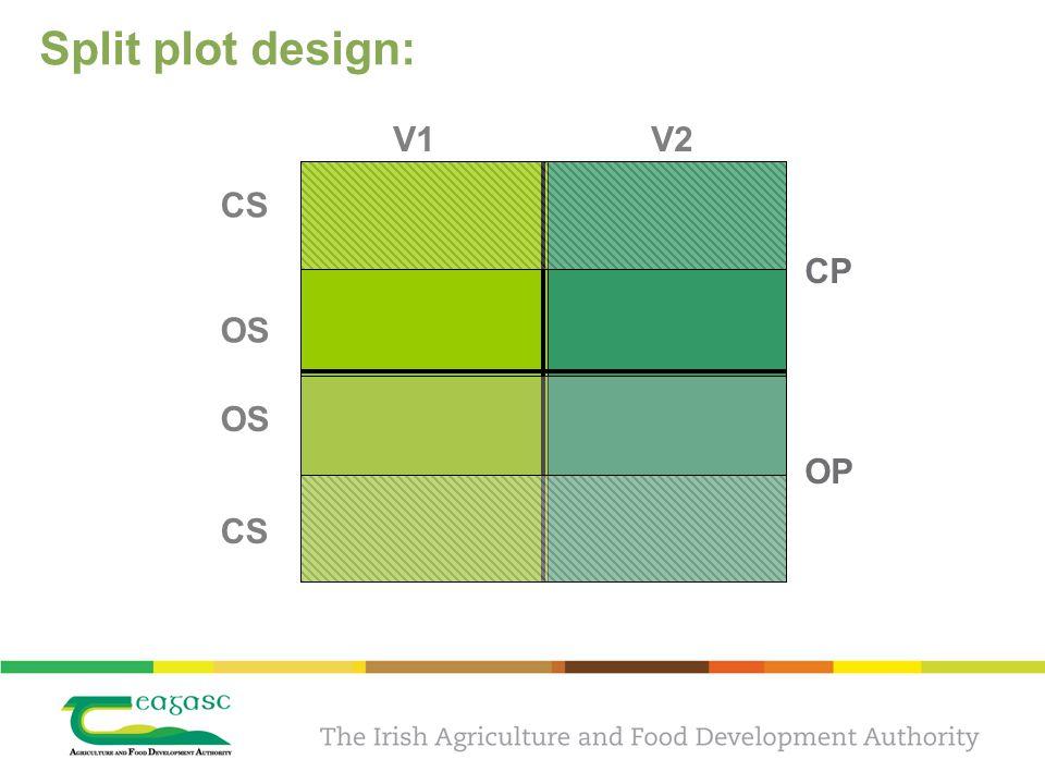 Split plot design: CP OP V1 V2 CS OS CS