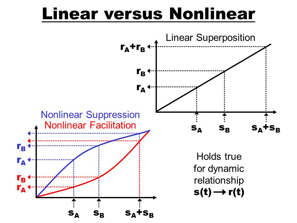 Dynamic Models Population Summary V1 Neurons Models Strength of Linear Dynamics Threshold-Square-Root Threshold-Squared Threshold-Linear 1020 10 0