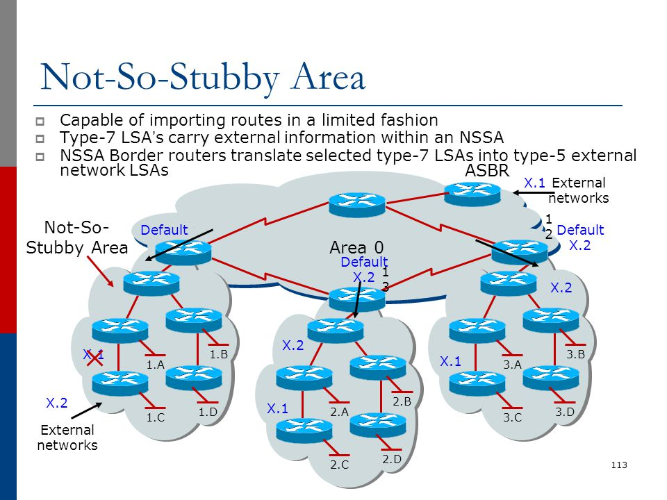 Not-So-Stubby Area  Capable of importing routes in a limited fashion  Type-7 LSA's carry external information within an NSSA  NSSA Border routers t