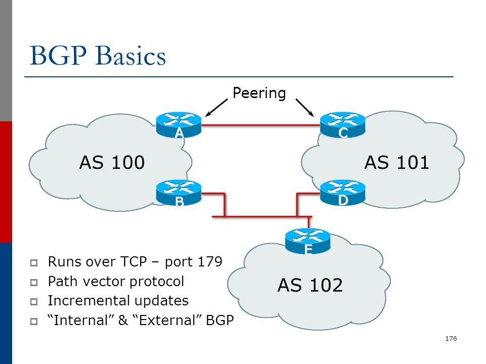 "176 AS 100AS 101 AS 102 E B D AC Peering BGP Basics  Runs over TCP – port 179  Path vector protocol  Incremental updates  ""Internal"" & ""External"""